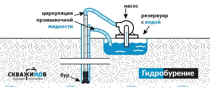 На схеме показан принцип гидробурения.